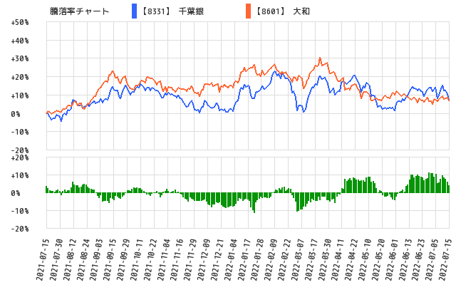 騰落率チャート